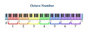 Piano Octave Numbers